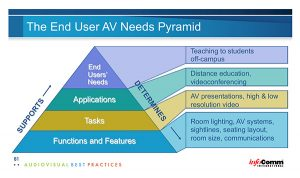 Technitect › The End User AV Needs Pyramid